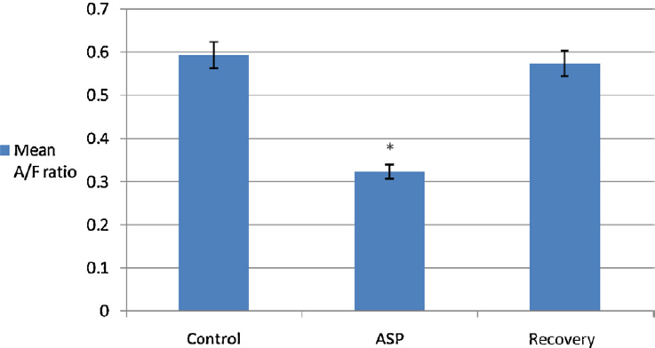 Figure 5: Histogram showing the mean value of the axon/fiber (A/F) ratio (g-ratio) in the sciatic nerve of different groups. × <i>p</i> <0.0001 is highly significant versus control group. ASP = aspartame.