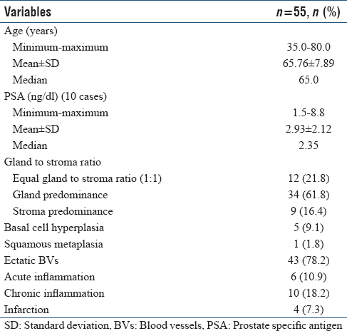 Table 1: Clinical and histopathological data of nodular prostatic hyperplasia cases