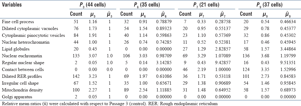 Table 1: Summary statistics for the effect of cell passage number on mouse dental follicle stem cells