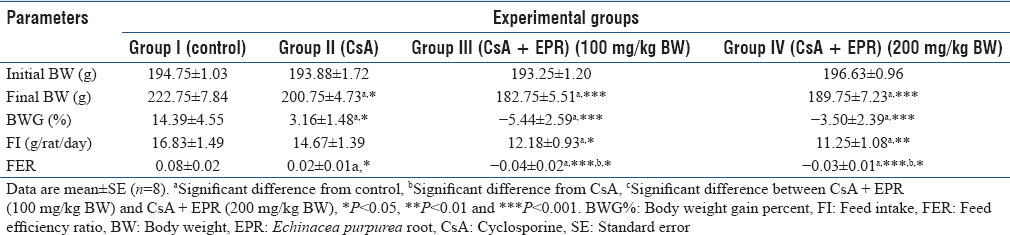 Table 1: Effect of <i>Echinacea purpurea</i> root (100 and 200 mg/kg body weight) on the biological evaluation parameters among different groups