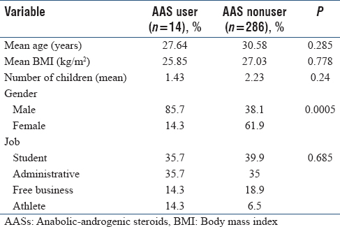 Table 3: Comparison of the demographic characteristics between anabolic-androgenic steroid users and nonusers