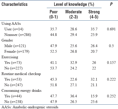 Table 6: Characteristic of participants according to their level of knowledge