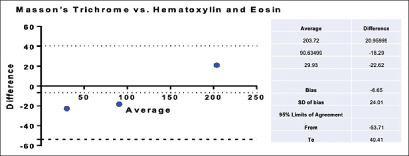 Figure 8: Bland–Altman plot showing the difference of means between the estimation of total length of capillaries of the stria vascularis in hematoxylin and eosin and Masson's trichrome-stained sections. The dotted lines indicate the 95% limits of agreement
