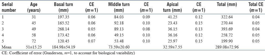 Table 2: Length of strial capillaries in basal, middle, and apical turns of the cochlea in mm