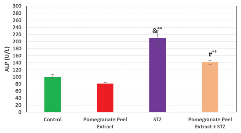 Figure 6: Effect of pomegranate peel extract on serum ALT. STZ (D) significant increase to the control. (PD) in significant difference to the control. (P) in significant difference to the control. (&** Significant from control <i>P</i> ≤ 0.01, #** Significant from STZ <i>P</i> ≤ 0.01). STZ: Streptozotocin, ALT: Alanine aminotransferase